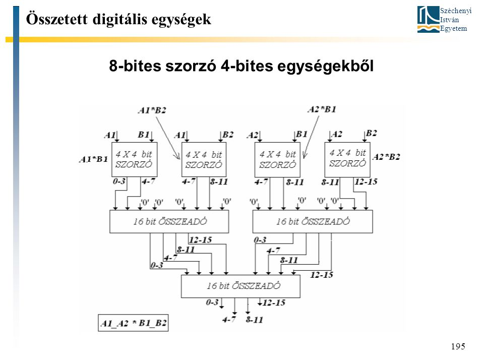 Széchenyi István Egyetem 195 8-bites szorzó 4-bites egységekből Összetett digitális egységek