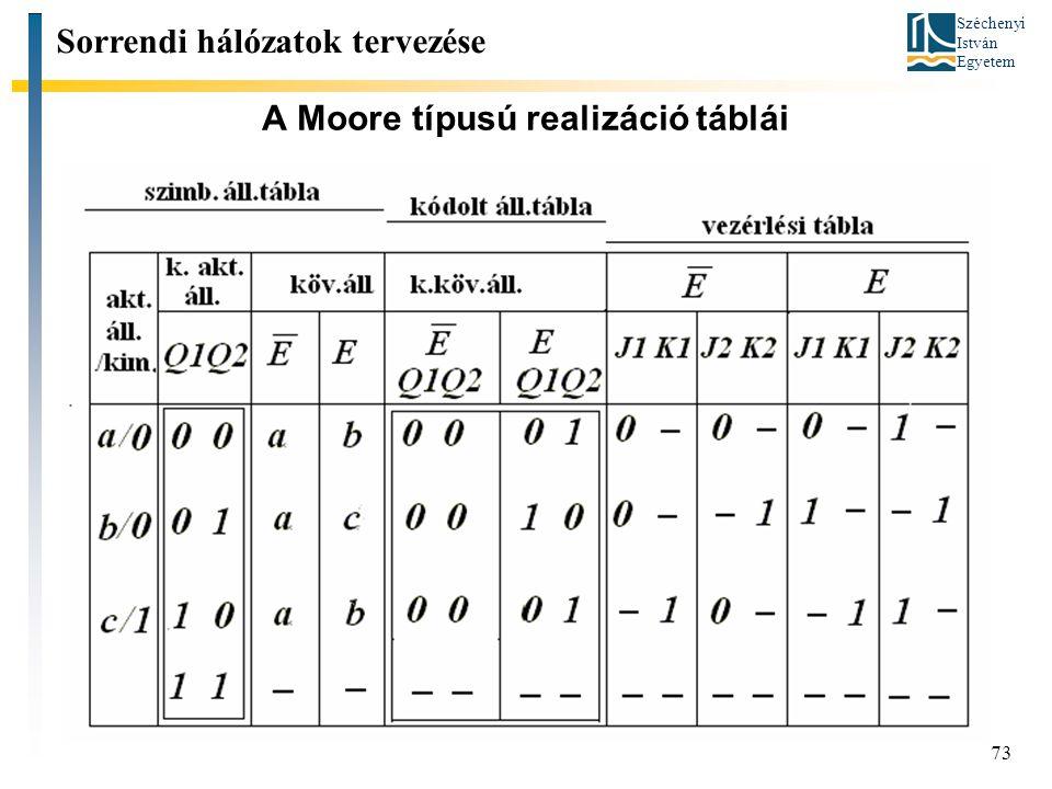 Széchenyi István Egyetem 73 A Moore típusú realizáció táblái Sorrendi hálózatok tervezése