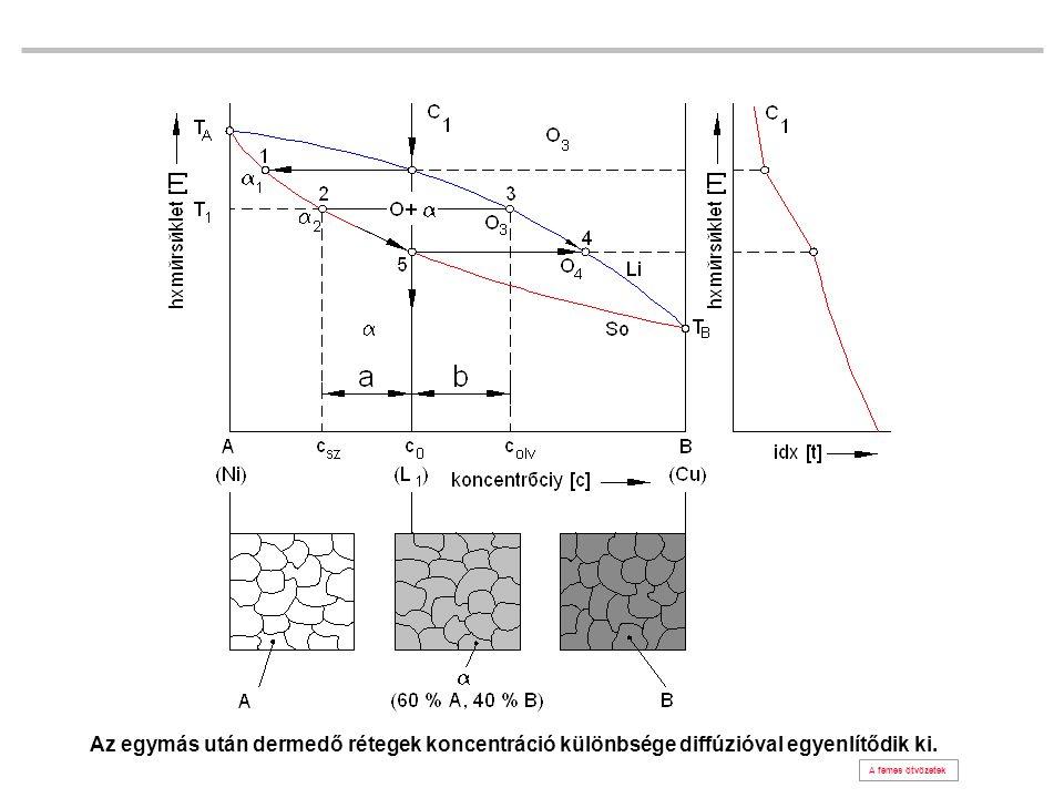 Az egymás után dermedő rétegek koncentráció különbsége diffúzióval egyenlítődik ki. A fémes ötvözetek