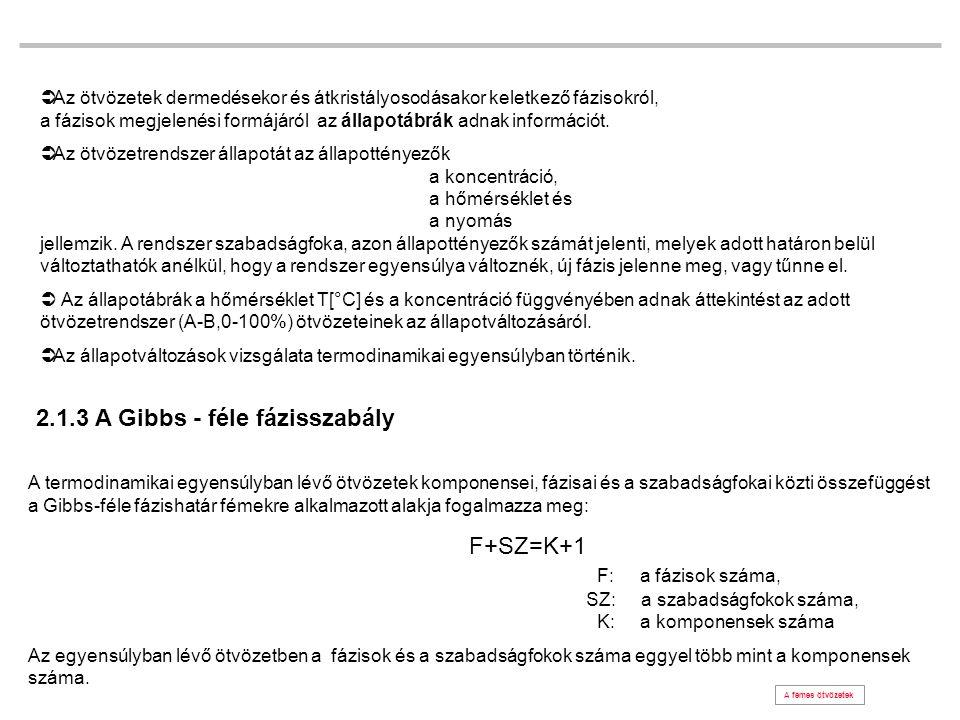 c1c1 c2c2 c1c1 C 0 =100%AC 0 =100%BC 0 =100%A c1c1 c2c2 C 0 =100%B 2.2 Az egyensúlyi állapotábrák 2.2.1 Az egyensúlyi állapotábrák felvétele