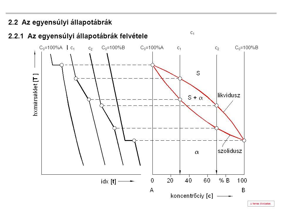 fázisok mennyisége [kg] B ötvöző [%] B ötvöző [kg] kiindulási állapot1bbx1kg szilárd fázisxb-c(b-c)x folyékony fázis(1-x)b+d˙´(b+d) (1-x) ∑B ötvöző mennyisége [kg]b=(b-c)x+(b+d(1-x) 1 kg ötvözet T i hőmérsékleten x kg szilárd (1-x) kg folyékony fázist tartalmaz.