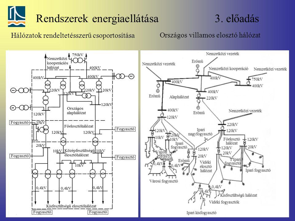 Rendszerek energiaellátása 3. előadás Országos villamos elosztó hálózat Hálózatok rendeltetésszerű csoportosítása
