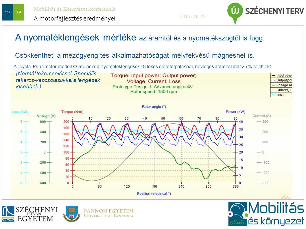 Mobilitás és Környezet konferencia 2012. 01. 23 2739 A nyomatéklengések mértéke az áramtól és a nyomatékszögtől is függ: Csökkentheti a mezőgyengítés