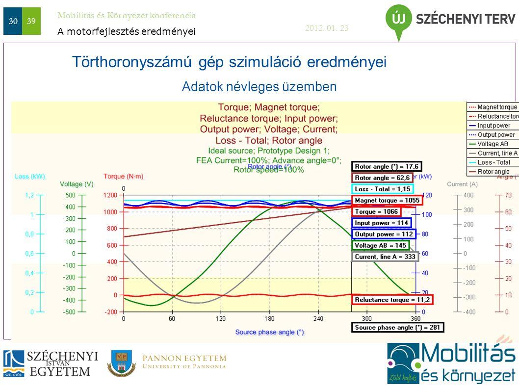 Mobilitás és Környezet konferencia 2012. 01. 23 3039 Adatok névleges üzemben A motorfejlesztés eredményei Törthoronyszámú gép szimuláció eredményei