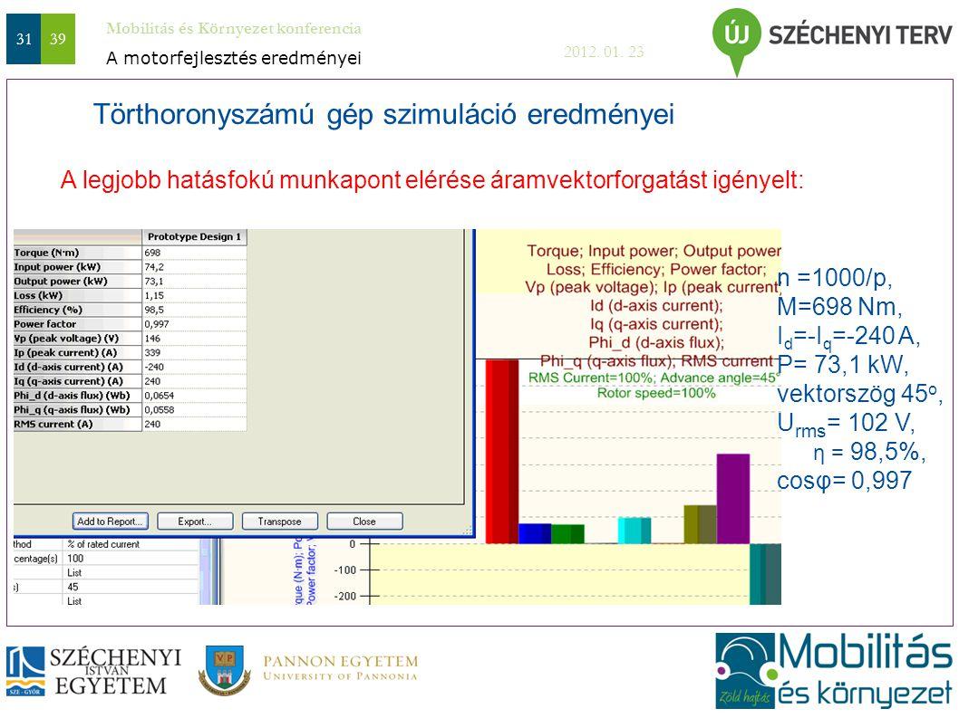 Mobilitás és Környezet konferencia 2012. 01. 23 3139 A legjobb hatásfokú munkapont elérése áramvektorforgatást igényelt: n =1000/p, M=698 Nm, I d =-I
