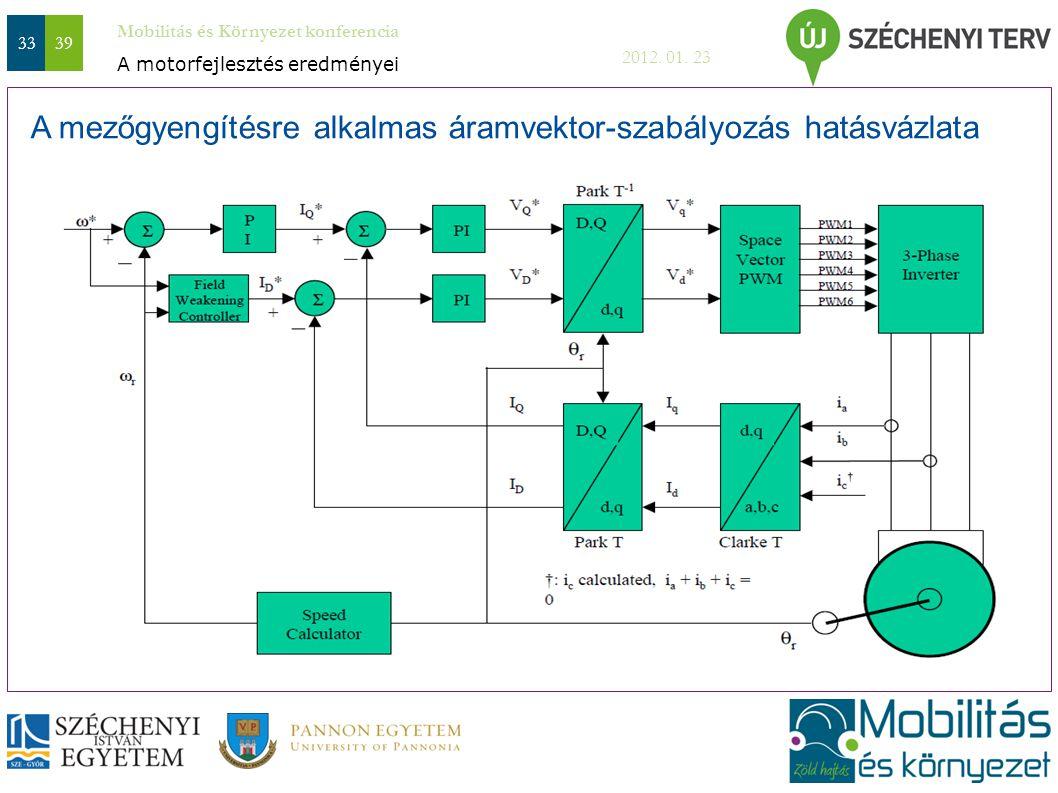 Mobilitás és Környezet konferencia 2012. 01. 23 3339 A mezőgyengítésre alkalmas áramvektor-szabályozás hatásvázlata A motorfejlesztés eredményei
