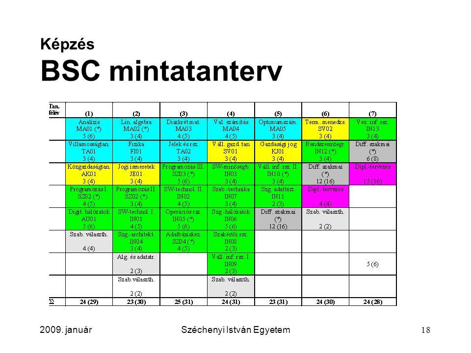 2009. januárSzéchenyi István Egyetem18 Képzés BSC mintatanterv