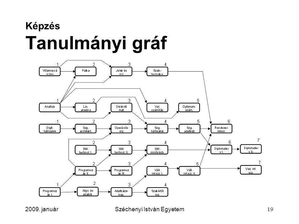 2009. januárSzéchenyi István Egyetem19 Képzés Tanulmányi gráf