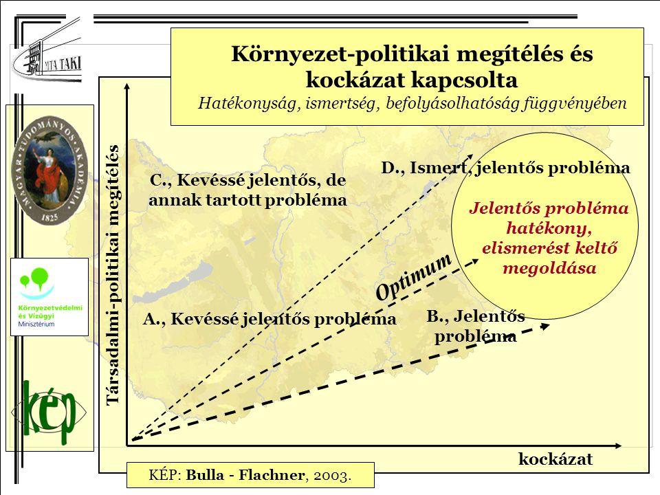 kockázat Társadalmi-politikai megítélés D., Ismert, jelentős probléma Jelentős probléma hatékony, elismerést keltő megoldása A., Kevéssé jelentős prob