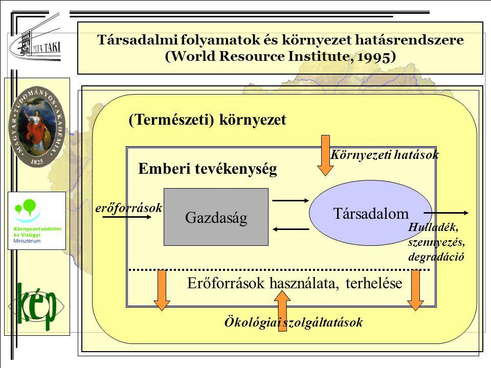 Gazdaság Társadalom Erőforrások használata, terhelése Emberi tevékenység erőforrások (Természeti) környezet Környezeti hatások Hulladék, szennyezés, d