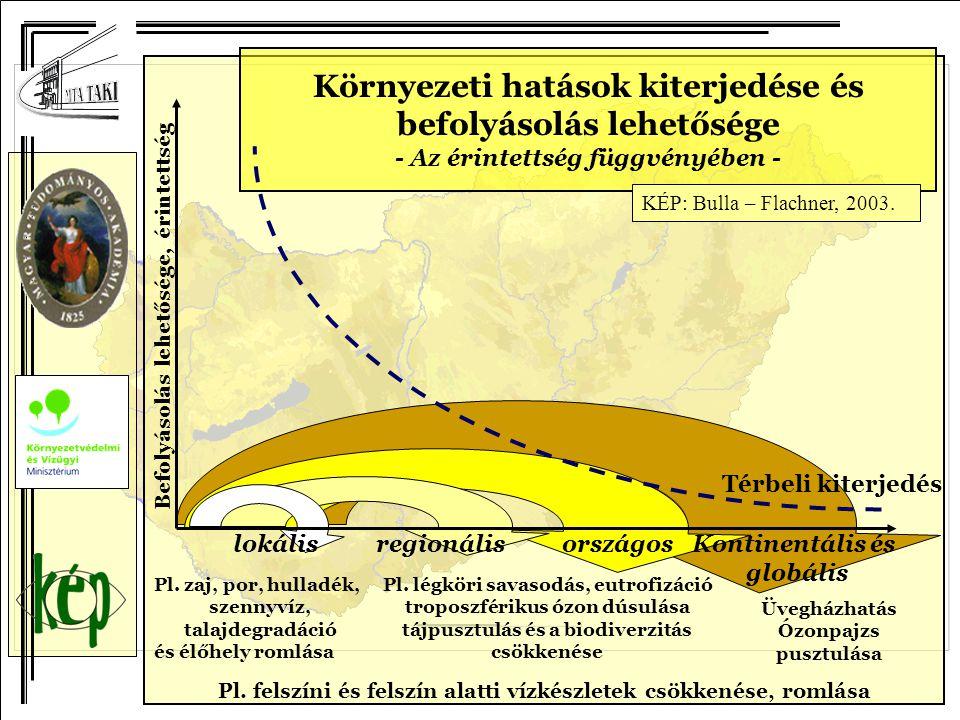 Térbeli kiterjedés Befolyásolás lehetősége, érintettség lokálisregionálisországosKontinentális és globális Pl. zaj, por, hulladék, szennyvíz, talajdeg