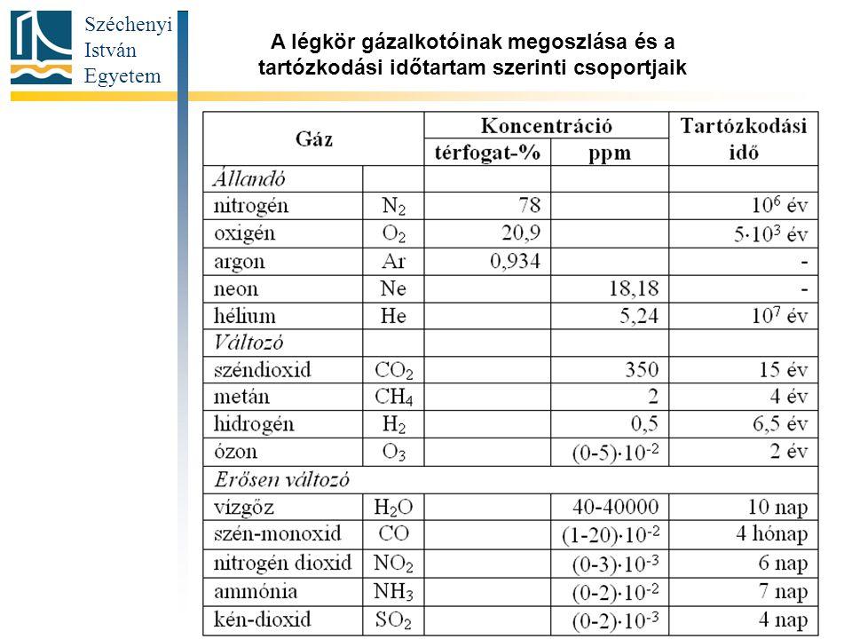 Széchenyi István Egyetem 5 Aktuális téma címe A légkör gázalkotóinak megoszlása és a tartózkodási időtartam szerinti csoportjaik