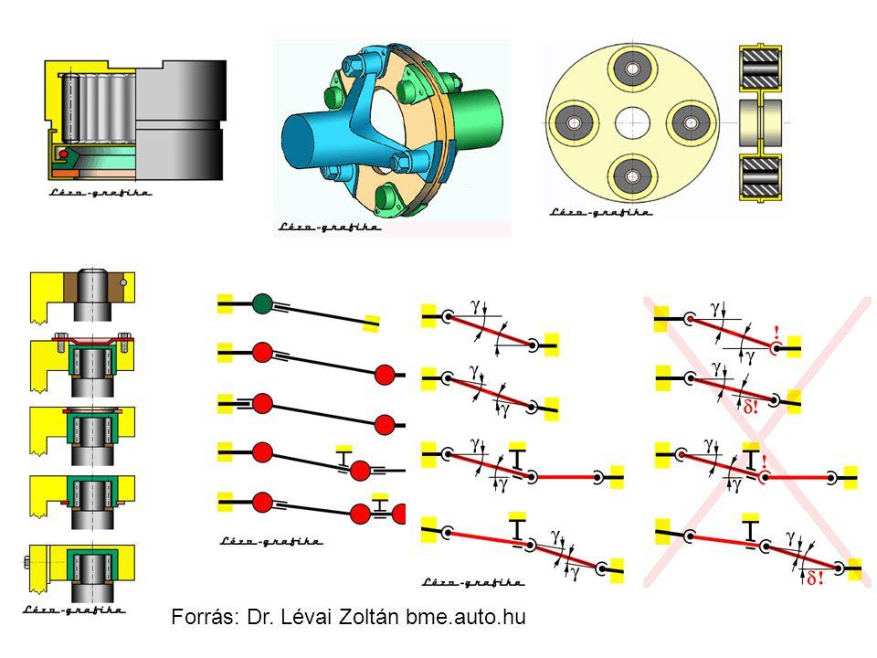 Forrás: Dr. Lévai Zoltán bme.auto.hu