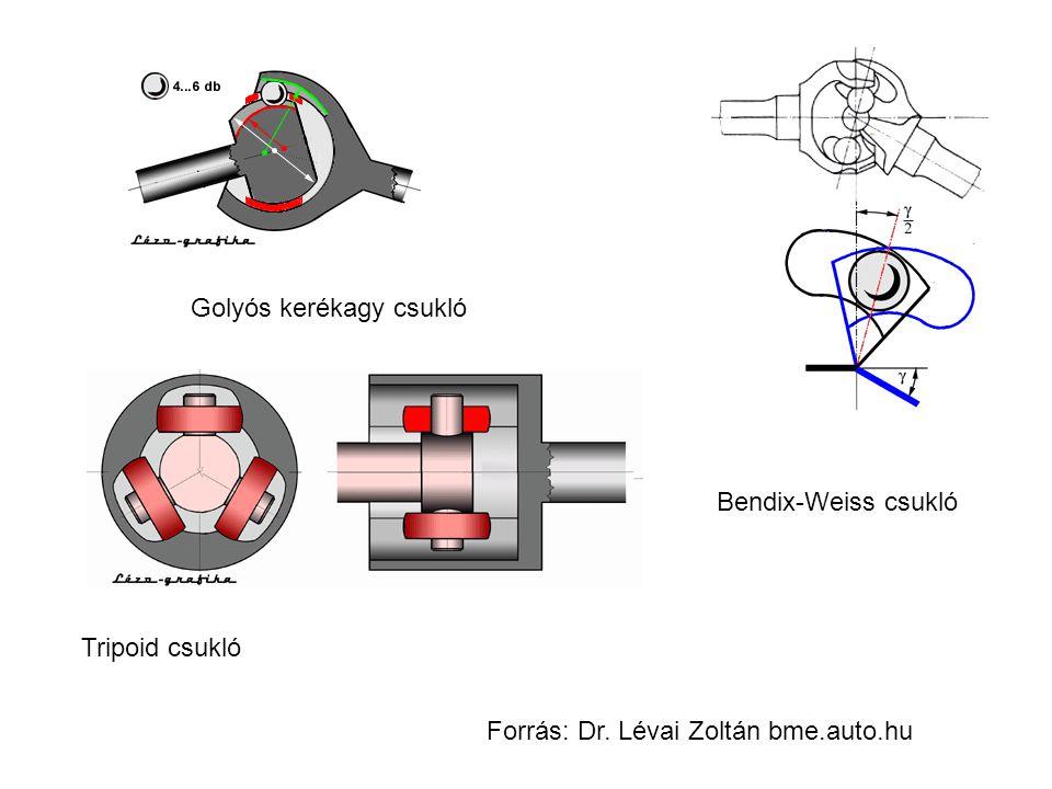 Forrás: Dr. Lévai Zoltán bme.auto.hu Tripoid csukló Bendix-Weiss csukló Golyós kerékagy csukló