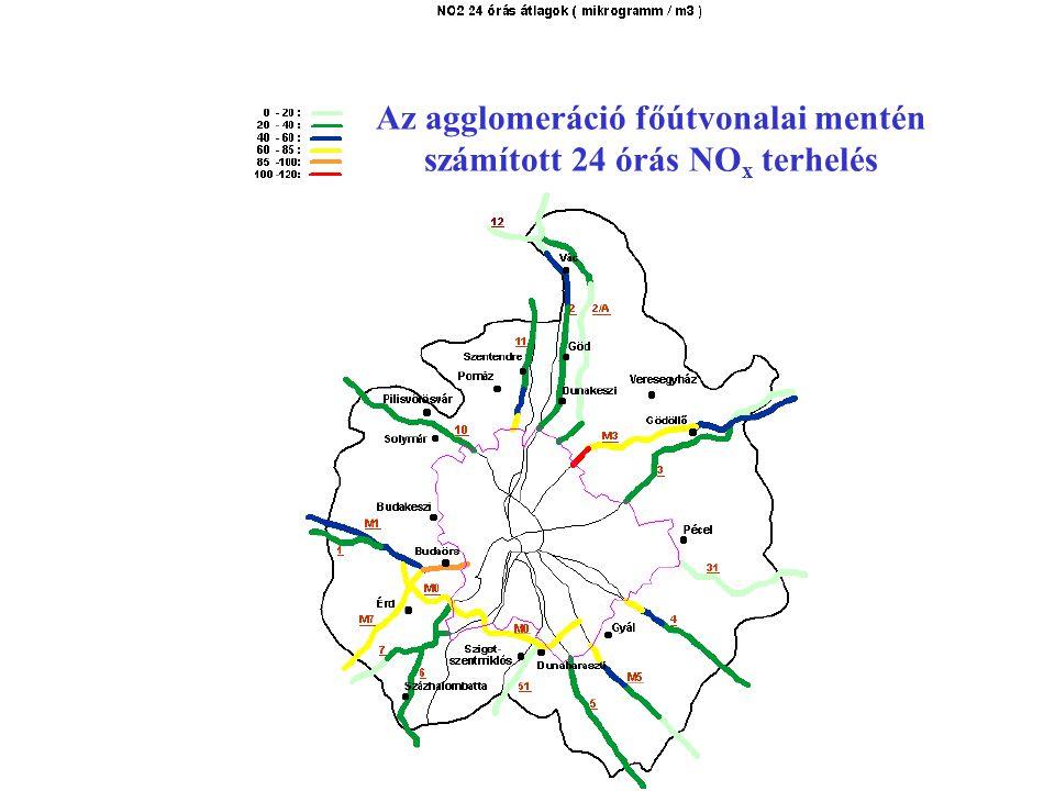 Az agglomeráció főútvonalai mentén számított 24 órás NO x terhelés