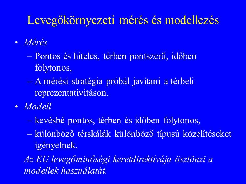 Térskála: lokális Modellek: utca modellek Átlagolás: órás, 24 órás, éves Validálás: lokális mérés, szélcsatorna Térskála: városi Modellek: AERMOD, ADMS Átlagolás: órás, 24 órás, éves Validálás: városi monitoringhálózat Térskála: kontinentális/regionális Modellek: EMEP, TRACE, DEM Átlagolás: éves Validálás: háttérszennyezettség mérések