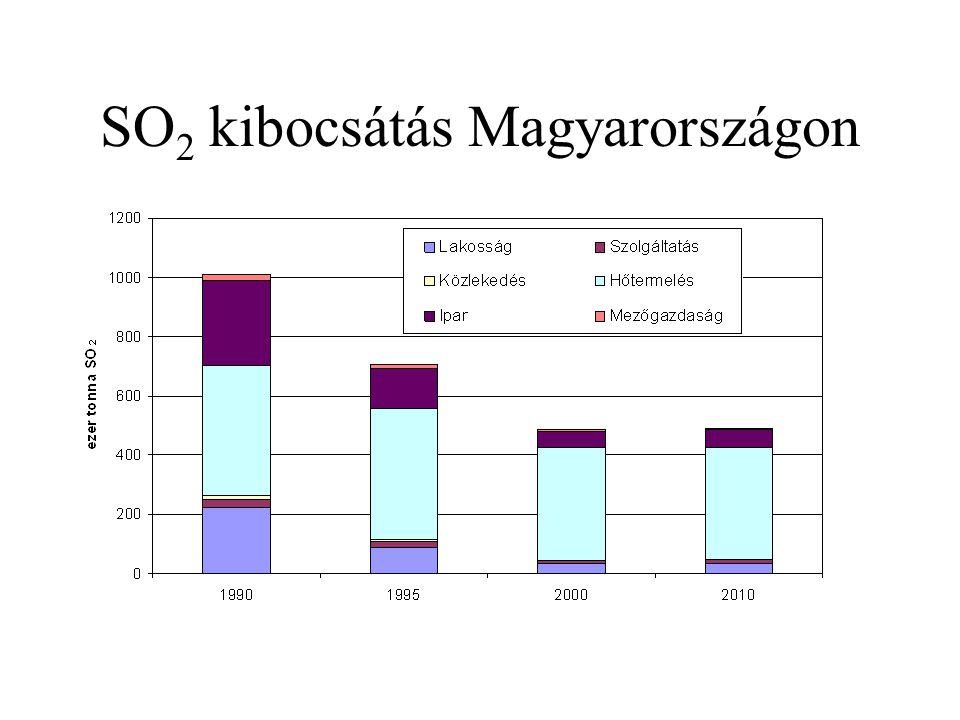 SO 2 kibocsátás Magyarországon