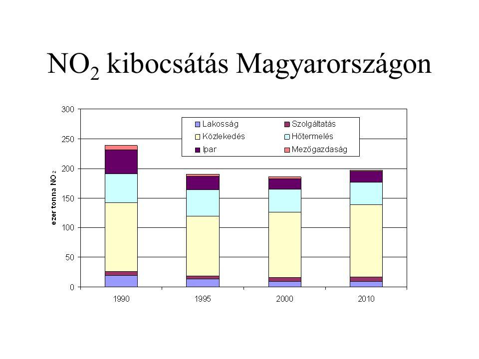 NO 2 kibocsátás Magyarországon