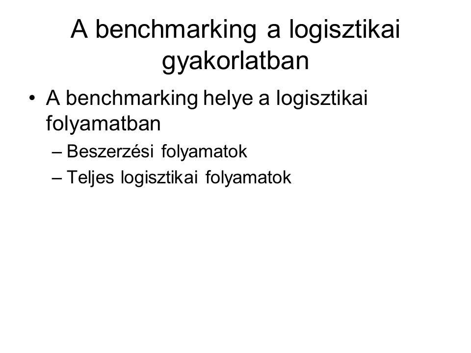 A benchmarking a logisztikai gyakorlatban A benchmarking helye a logisztikai folyamatban –Beszerzési folyamatok –Teljes logisztikai folyamatok