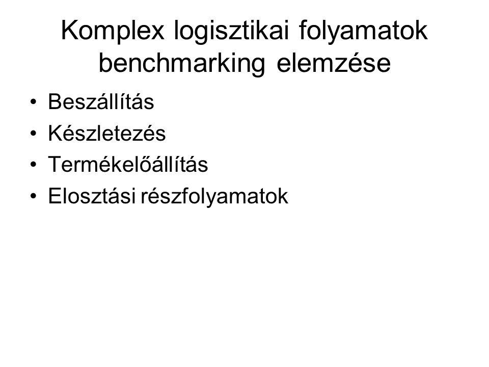 Komplex logisztikai folyamatok benchmarking elemzése Beszállítás Készletezés Termékelőállítás Elosztási részfolyamatok