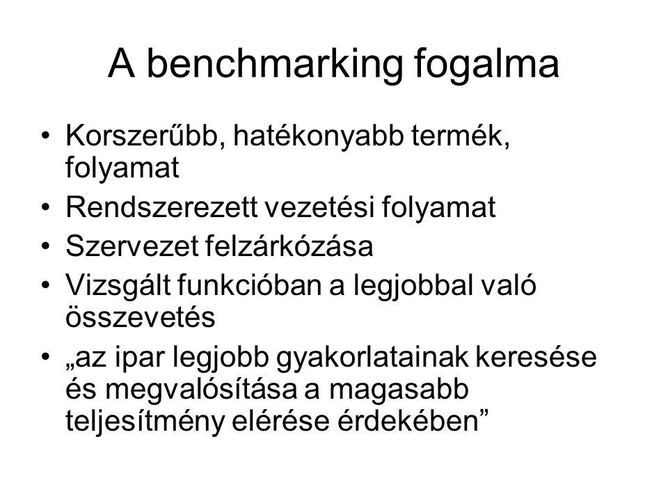 A benchmarking fogalma Korszerűbb, hatékonyabb termék, folyamat Rendszerezett vezetési folyamat Szervezet felzárkózása Vizsgált funkcióban a legjobbal