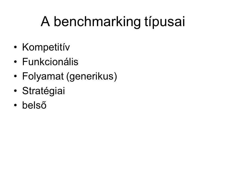 A benchmarking típusai Kompetitív Funkcionális Folyamat (generikus) Stratégiai belső