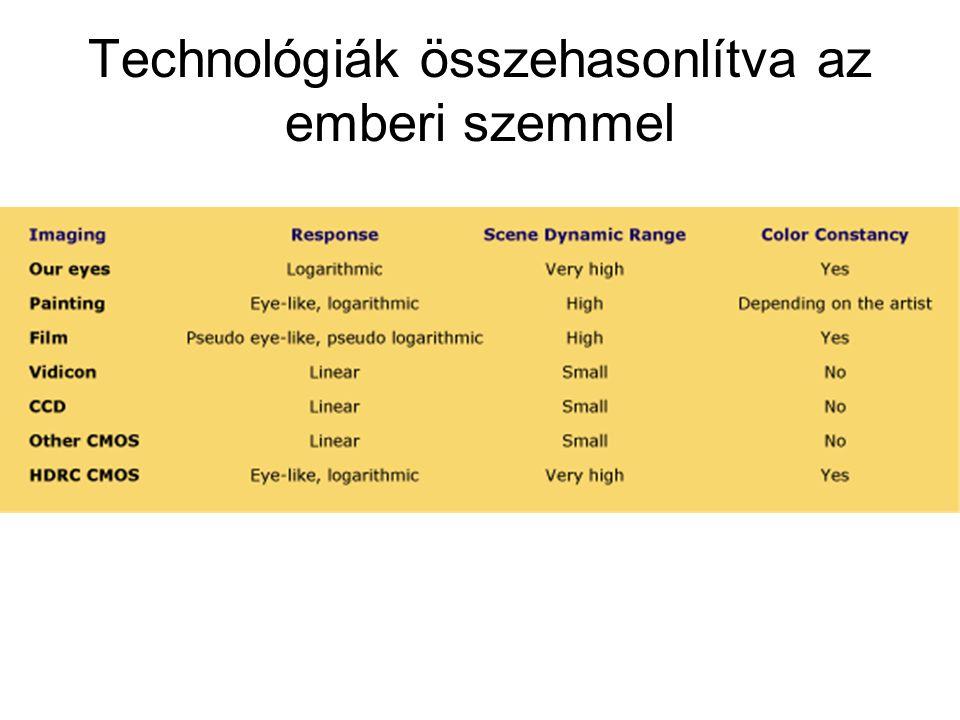 Technológiák összehasonlítva az emberi szemmel