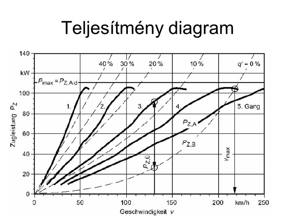 Teljesítmény diagram