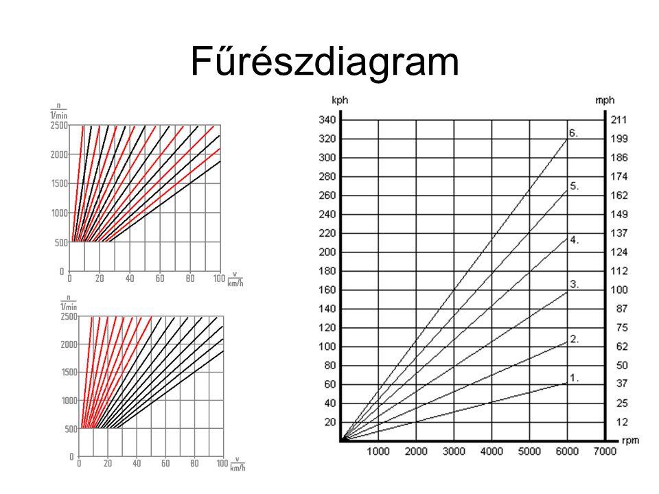 Fűrészdiagram