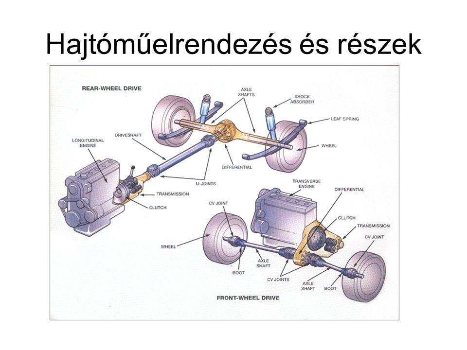 Hajtóműelrendezés és részek