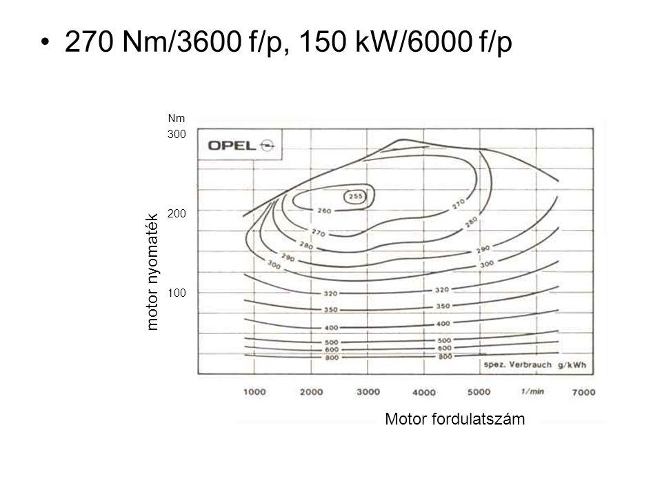 270 Nm/3600 f/p, 150 kW/6000 f/p Nm 300 200 100 motor nyomaték Motor fordulatszám