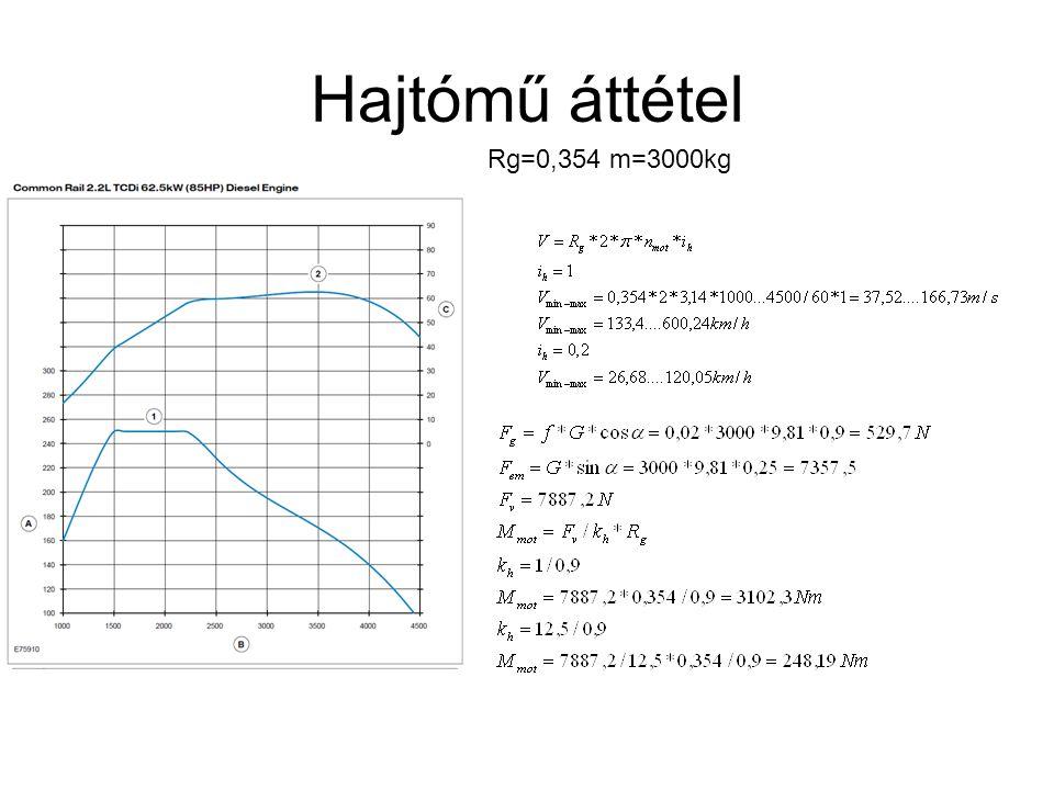 Hajtómű áttétel Rg=0,354 m=3000kg