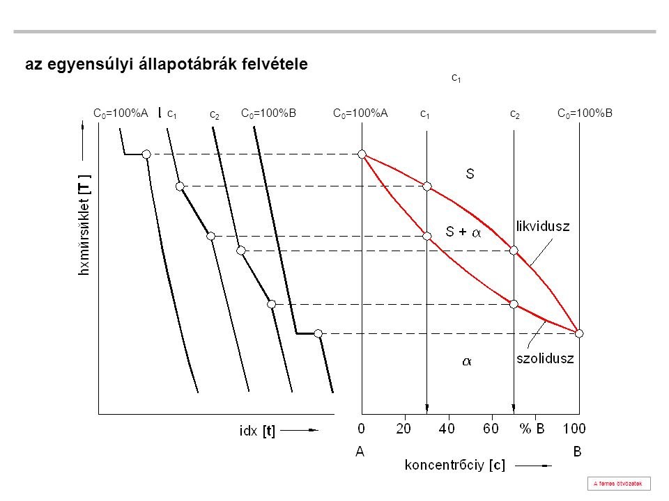 az egyensúlyi állapotábrák felvétele A fémes ötvözetek c1c1 c2c2 c1c1 C 0 =100%AC 0 =100%BC 0 =100%A c1c1 c2c2 C 0 =100%B