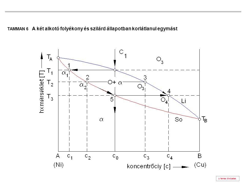 Az egymás után dermedő rétegek koncentráció különbsége diffúzióval egyenlítődik ki.