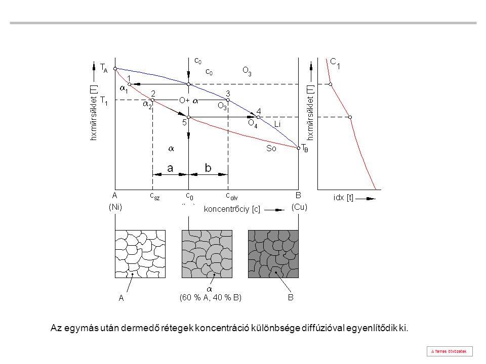a diffúzió A fémes ötvözetek x távolság koncentráció C 2 c 2 > c 1 koncentráció C 1 A felület
