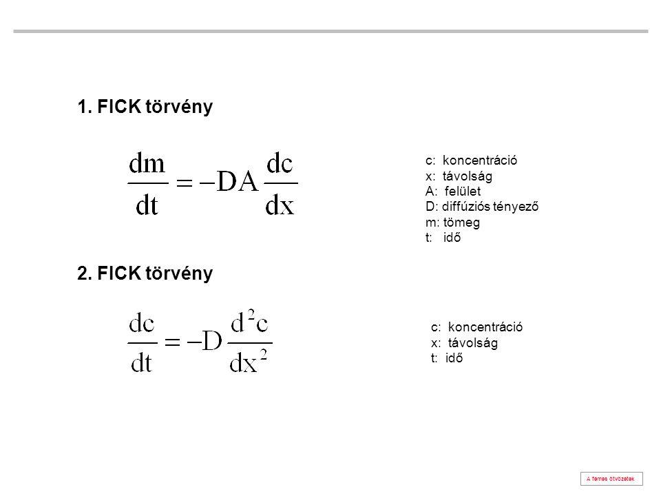 A fémes ötvözetek c: koncentráció x: távolság A: felület D: diffúziós tényező m: tömeg t: idő c: koncentráció x: távolság t: idő 1.