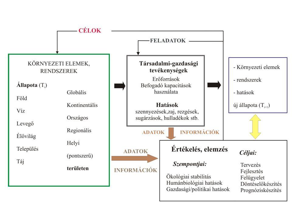 Társadalmi folyamatok és a környezet
