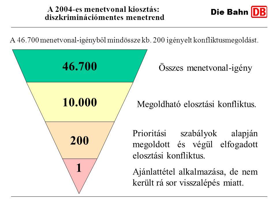 Die Bahn A 2004-es menetvonal kiosztás: diszkriminációmentes menetrend A 46.700 menetvonal-igényből mindössze kb. 200 igényelt konfliktusmegoldást. 1