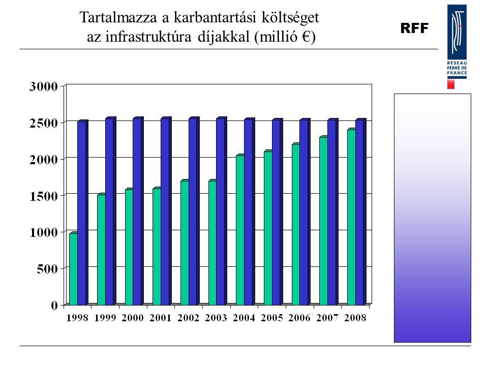 RFF Tartalmazza a karbantartási költséget az infrastruktúra díjakkal (millió €)