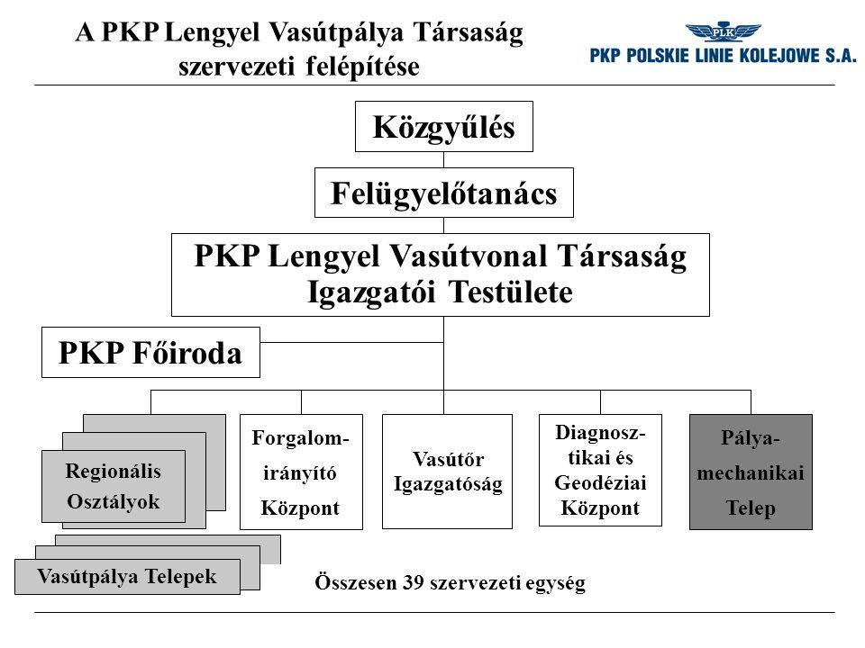 A PKP Lengyel Vasútpálya Társaság szervezeti felépítése PKP Főiroda Felügyelőtanács PKP Lengyel Vasútvonal Társaság Igazgatói Testülete Regionális Osztályok Forgalom- irányító Központ Vasútőr Igazgatóság Diagnosz- tikai és Geodéziai Központ Pálya- mechanikai Telep Összesen 39 szervezeti egység Vasútpálya Telepek Közgyűlés