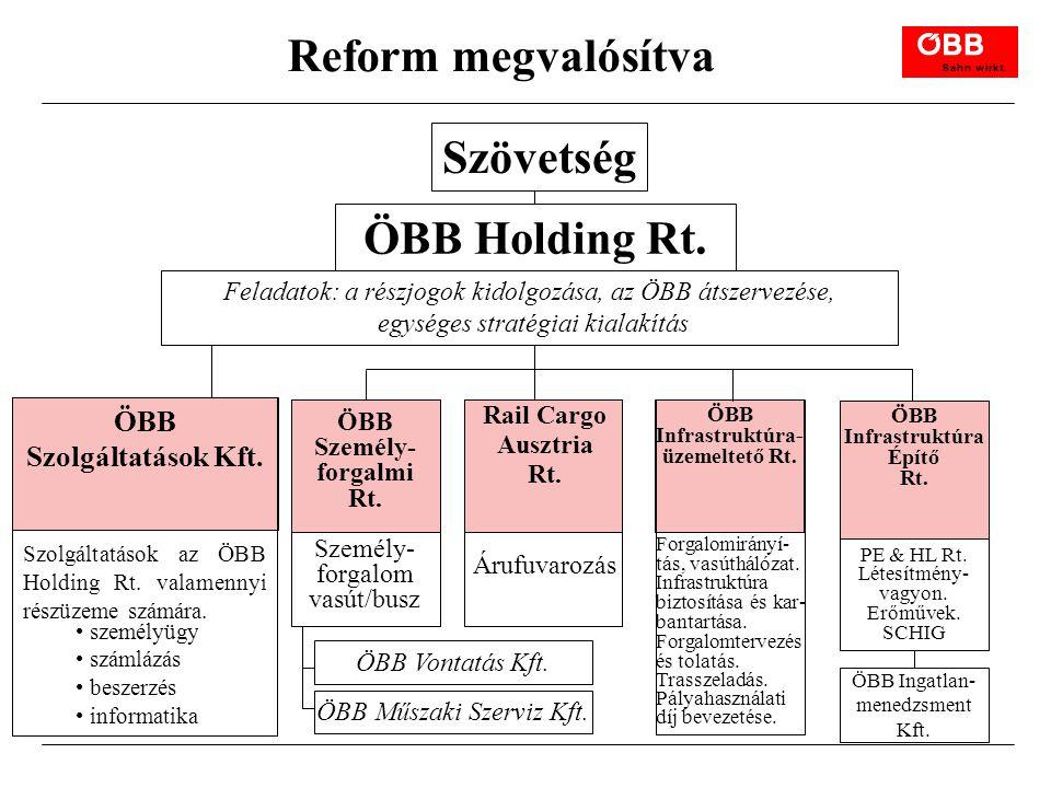 Reform megvalósítva ÖBB Szolgáltatások Kft. Szolgáltatások az ÖBB Holding Rt. valamennyi részüzeme számára. személyügy számlázás beszerzés informatika
