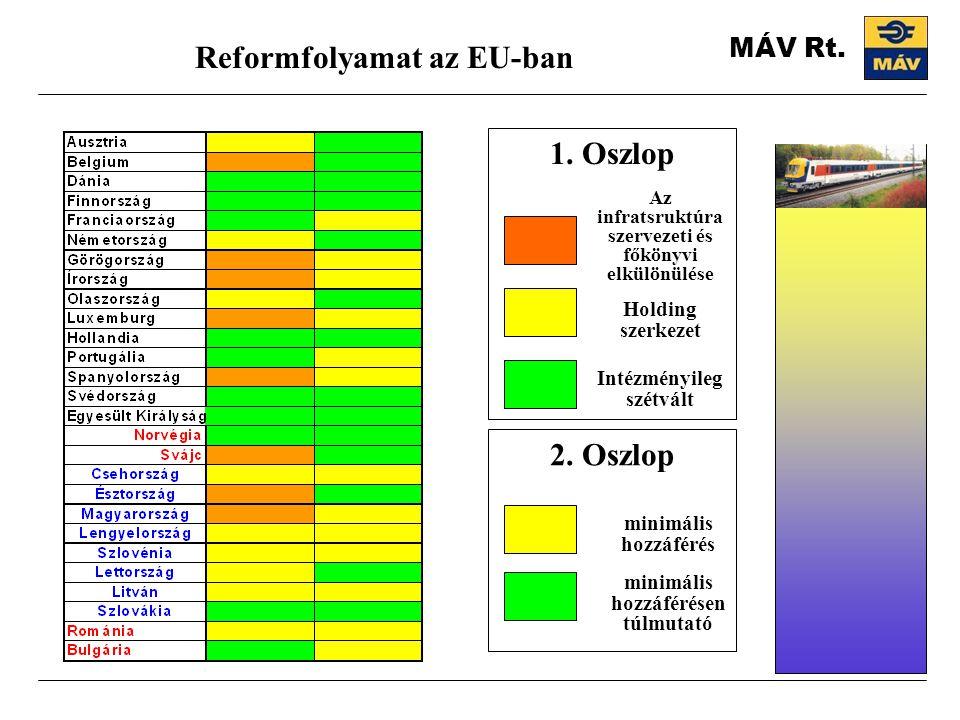 MÁV Rt. Reformfolyamat az EU-ban Intézményileg szétvált Holding szerkezet Az infratsruktúra szervezeti és főkönyvi elkülönülése 1. Oszlop 2. Oszlop mi