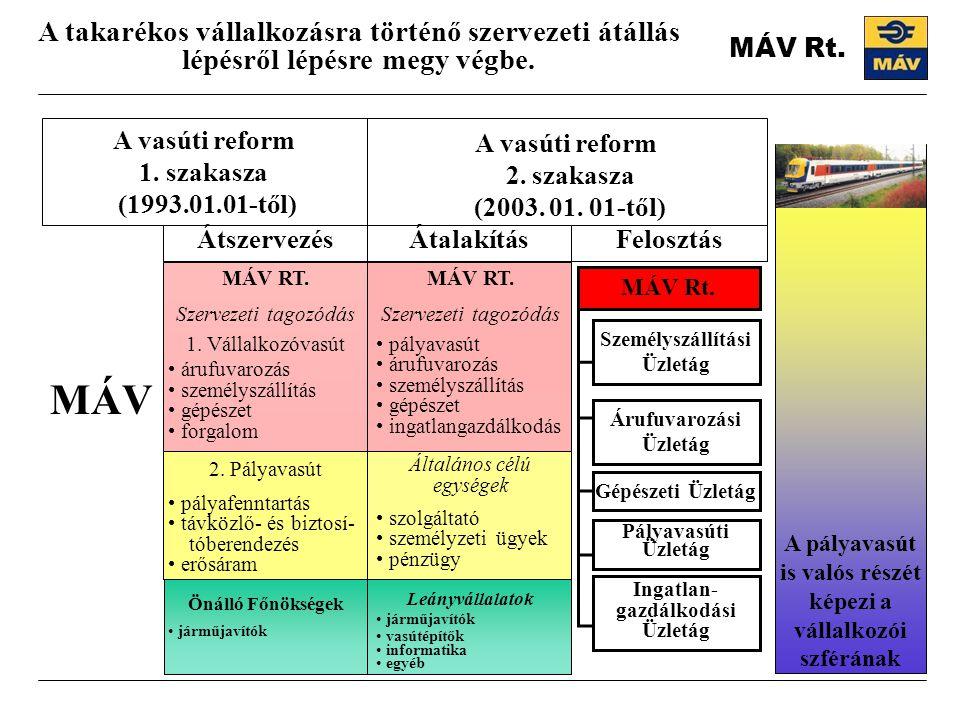 A vasúti reform 2. szakasza (2003. 01. 01-től) A takarékos vállalkozásra történő szervezeti átállás lépésről lépésre megy végbe. A pályavasút is valós