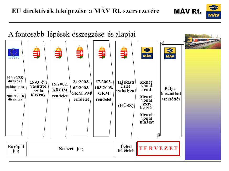 EU direktívák leképezése a MÁV Rt. szervezetére A fontosabb lépések összegzése és alapjai Nemzeti jog Európai jog 1993. évi vasútról szóló törvény 15/