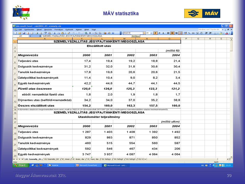 Magyar Államvasutak ZRt.21 Vezetői tájékoztató Az információ hasznosulás vállalaton belüli folyamata 1.Információhordozók adatfeltöltése 2.Információ feldolgozás (központ) 3.Vezetői tájékoztatás (beszámoló) 4.Döntés előkészítés (Elemzések, vizsgálatok) 5.Fejlesztési, beruházási javaslat (Előterjesztés) 6.Döntés