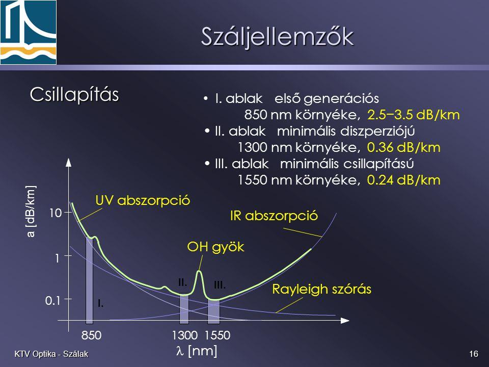 16KTV Optika - Szálak Száljellemzők Csillapítás a [dB/km] 0.1 1 10  [nm] I. II. III. 85013001550 UV abszorpció IR abszorpció Rayleigh szórás OH gyök