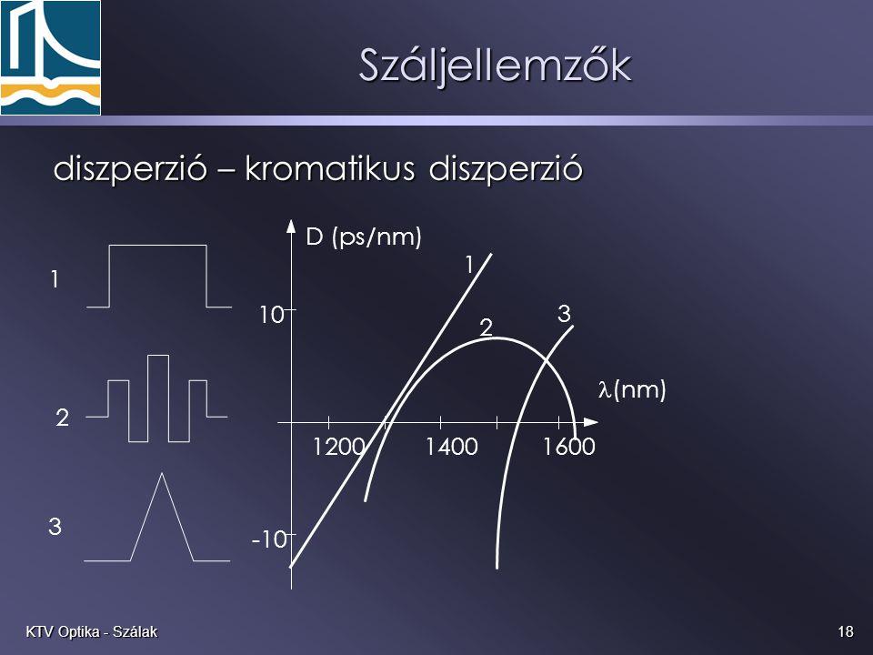 18KTV Optika - Szálak Száljellemzők diszperzió – kromatikus diszperzió 1 2 3 D (ps/nm) 10 -10 (nm) 120014001600 1 2 3