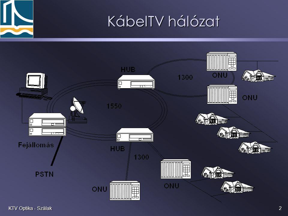 2KTV Optika - Szálak KábelTV hálózat