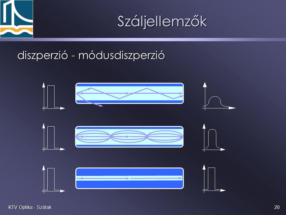 20KTV Optika - Szálak Száljellemzők diszperzió - módusdiszperzió