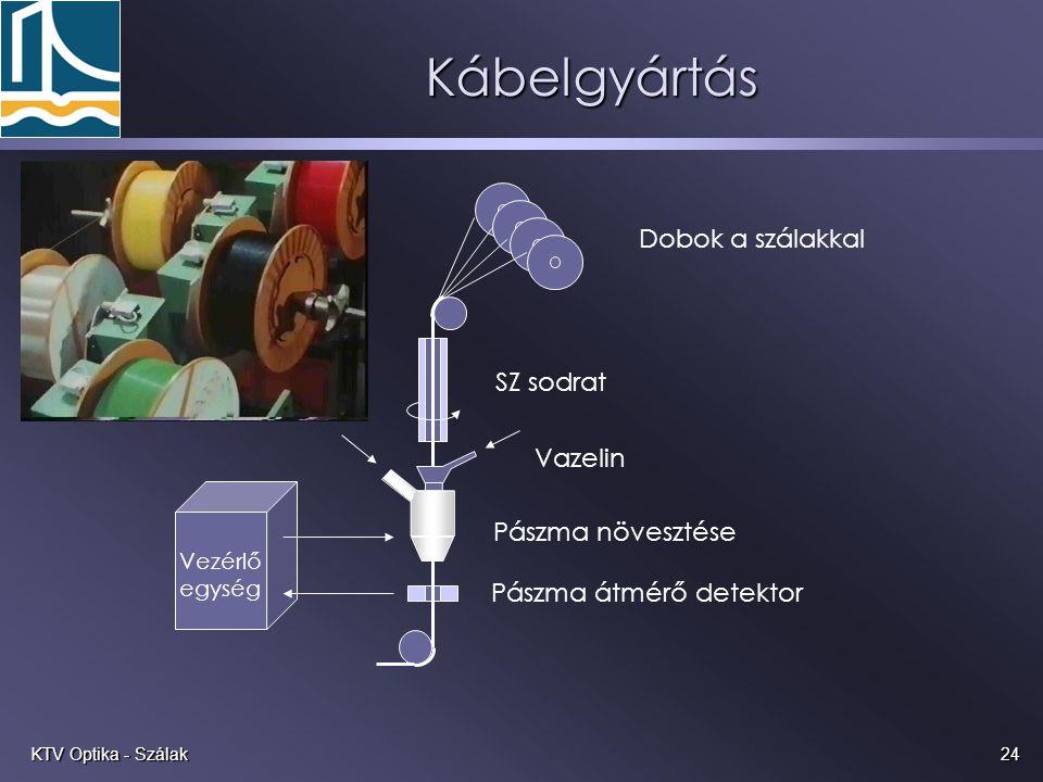 24KTV Optika - Szálak Kábelgyártás Pászma átmérő detektor Dobok a szálakkal SZ sodrat Pászma növesztése Vazelin Vezérlő egység